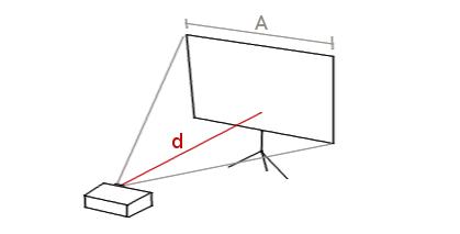 Factor de proyección de un proyector